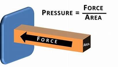 Pressure Fluid Force Area Biomechanics Units Applications