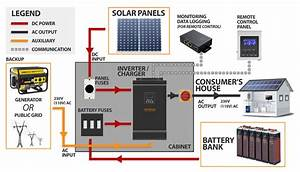 1 5kva Solar Off Grid System  Agm Batteries 150ah  Solar