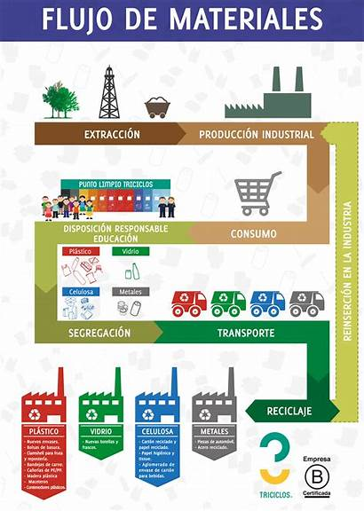 Flujo Reciclaje Diagrama Materiales Material Diagramas Productos