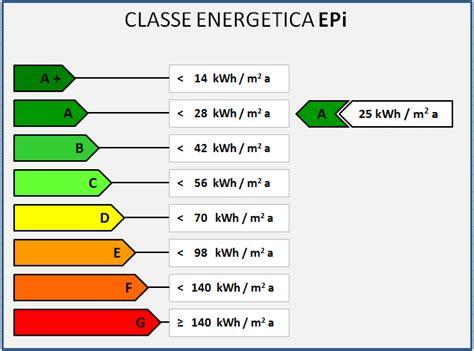 Classe Energetica Casa G by Ecomondo Novembre 2010