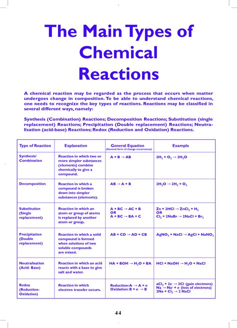 Types Of Chemical Reactions  The Main Types Of Chemical Reactions  Education Pinterest