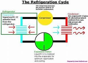 Refrigeration  Refrigeration Diagram