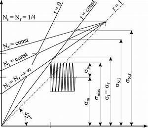 Crack Initiation Curves In Smith Diagram