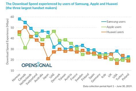 Maka, dengan mengetahui cara penggunaan anda, adalah lebih mudah untuk mengenal pasti jenis sambungan, jumlah kuota dan kelajuan sambungan jalur lebar yang anda perlukan. Peranti Samsung miliki kelajuan internet lebih pantas dari Huawei dan Apple di Malaysia ...