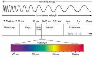 Uv Light Systems Selection Guide