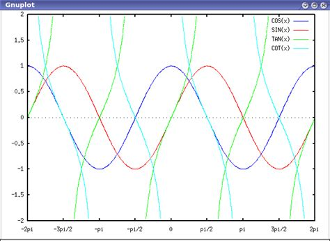 Examples Of The Maxima Gnuplot Interface