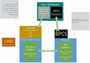 Solved  Db2 Stored Procedures   Ssrs - Tutorial  Language  Or A Plan B