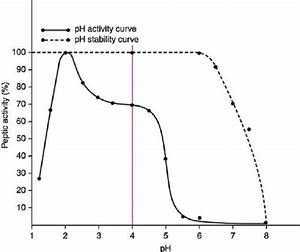The Ph Stability And Ph Activity Of Pepsin  3