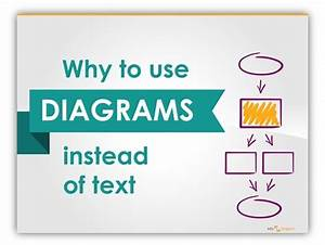 Why Diagrams Instead Of Text Slides