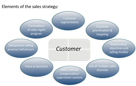 sales strategy revisited ibdservices international