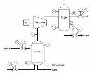 Industrial Instrumentation  Process Flow Diagrams