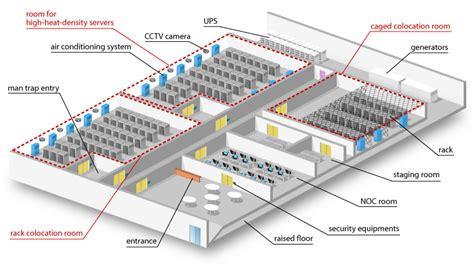 data center facility architecture