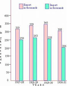 Pinkmonkey Com Statistics Study Guide 3 5 Bar Diagrams