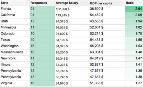 web designer salary nyc how much do ux designers earn around the world
