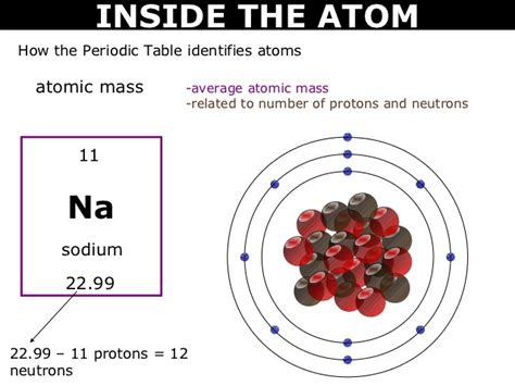 Sodium Of Protons by 08 Inside The Atom