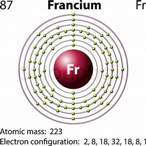 Diagram Representation Of The Element Francium