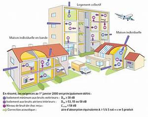 Isolation Phonique Mur Chambre : nouvelle r glementation acoustique objectifs et exigences ~ Premium-room.com Idées de Décoration