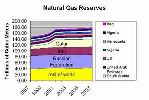 Top 10 Countries of Proved Natural Gas Reserves