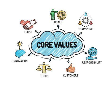 establishing shared values  ethics solutions