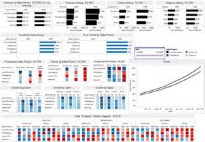 Sle Dashboards In Excel by Excel Dashboards For Tracking Sales Performance 32