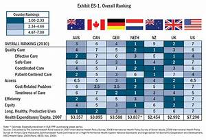 U.S. Health Care Rated Worst in New Study