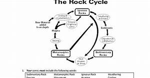 Rock Cycle Comic Strip