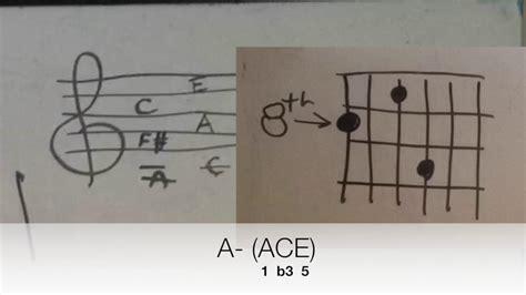 minor swing chords minor swing chords