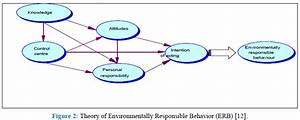 Theories and Concepts for Human Behavior in Environmental ...