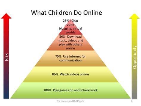 Internet Safety And Chldren