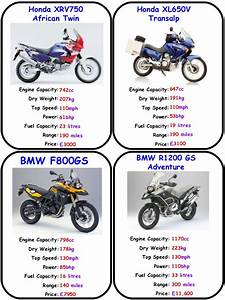 Adventure Bikes Top Trumps