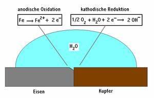 Korrosion Von Eisen : korrosionselement chemie schule ~ A.2002-acura-tl-radio.info Haus und Dekorationen