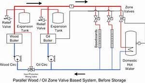 Need Advice On Simple Wood Boiler Integration