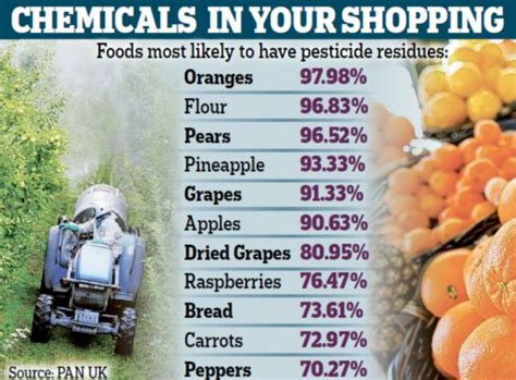 Up To 98% Of Our Fresh Food Carries Pesticides