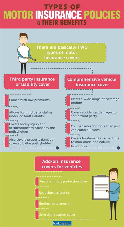 Insurance covers different types of risks. Types of Car Insurance Policies in India   Car insurance, Comprehensive car insurance ...