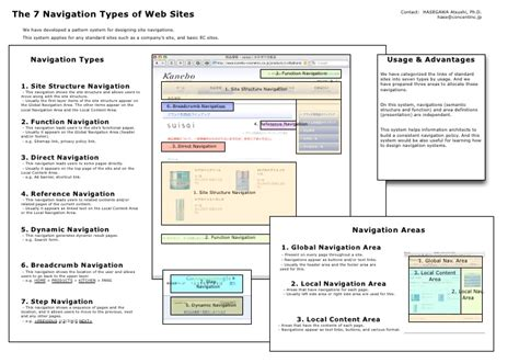 The 7 Navigation Types Of Web Site
