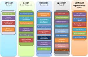 service design itil service design design is not just for products interaction design foundation