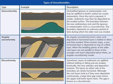 India's Eparchean Unconformity- A 500 Million Year Gap In