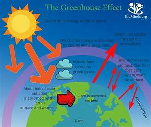 How To Explain The Greenhouse Effect To Kids  With Printables
