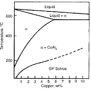 Diagram For Aluminum by Pdf Solidification Structure Of Aluminum Alloys