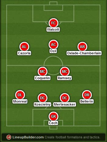 Arsenal vs West Ham Preview, Possible Lineups & Key Stats