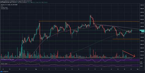 Steps to earn free bitcoin from ptc sites: Bitcoin Facing Huge Resistance Expecting Major Price Move Soon (BTC Analysis)