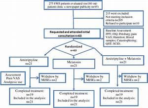 Melatonin Analgesia Is Associated With Improvement Of The