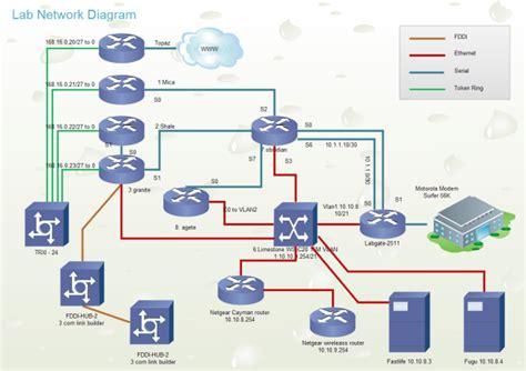 lab network  lab network templates