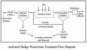 Wastewater Treatment Archives