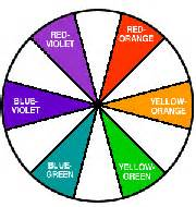 what are the intermediate colors color help 101 2