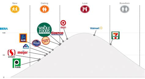 ls at target stores price vs premium which grocery brands are set to win big