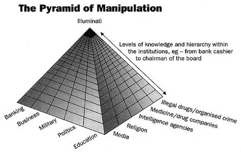 Illuminati Pyramid Structure by Ascension With Earth And Current State Of Affairs