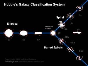 Galactic Classification System by E. Hubble. Astronomical ...