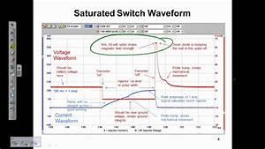 How To Interpret Fuel Injector Waveforms  A Scannerdanner Premium Video