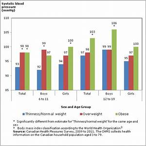 Blood Pressure Of Canadian Children And Youth 2009 To 2011